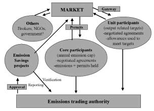 Box 14: Embedding emission trading in local politics the UK experience In 1997, the UK signed up to the Kyoto Protocol and a commitment to reduce GHG emissions by 12.5% below 1990 levels by 2008-2012.