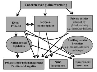 Figure 16: Identifying key drivers for carbon offset markets targets at least cost.