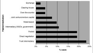 Figure 8: Relative importance of payment mechanisms for biodiversity conservation Retail-based trades. Payments are attached to existing marketed goods and services. Exchange-based trades.