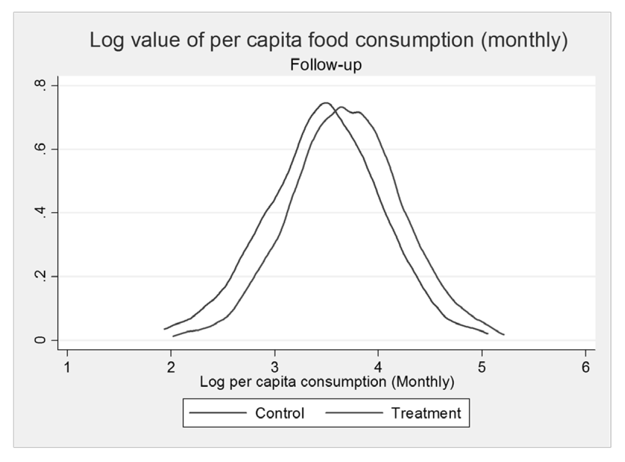 Graphical Analysis Figure 3.1 shows the densities at baseline and follow-up of two main outcome indicators: (1) log of the value of per capita food consumption, and (2) the FCS.