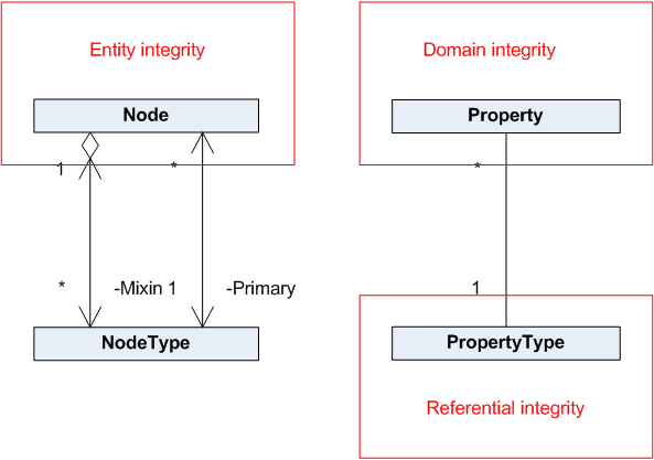 12 Data model comparison 3.3 Integrity A strong association between structure and data integrity is often made.