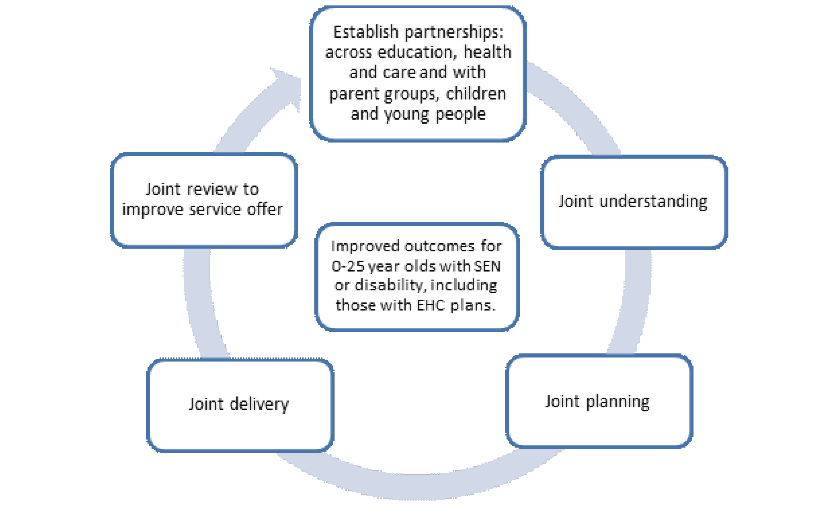 The joint commissioning cycle Establishing effective partnerships across education, health and care 3.