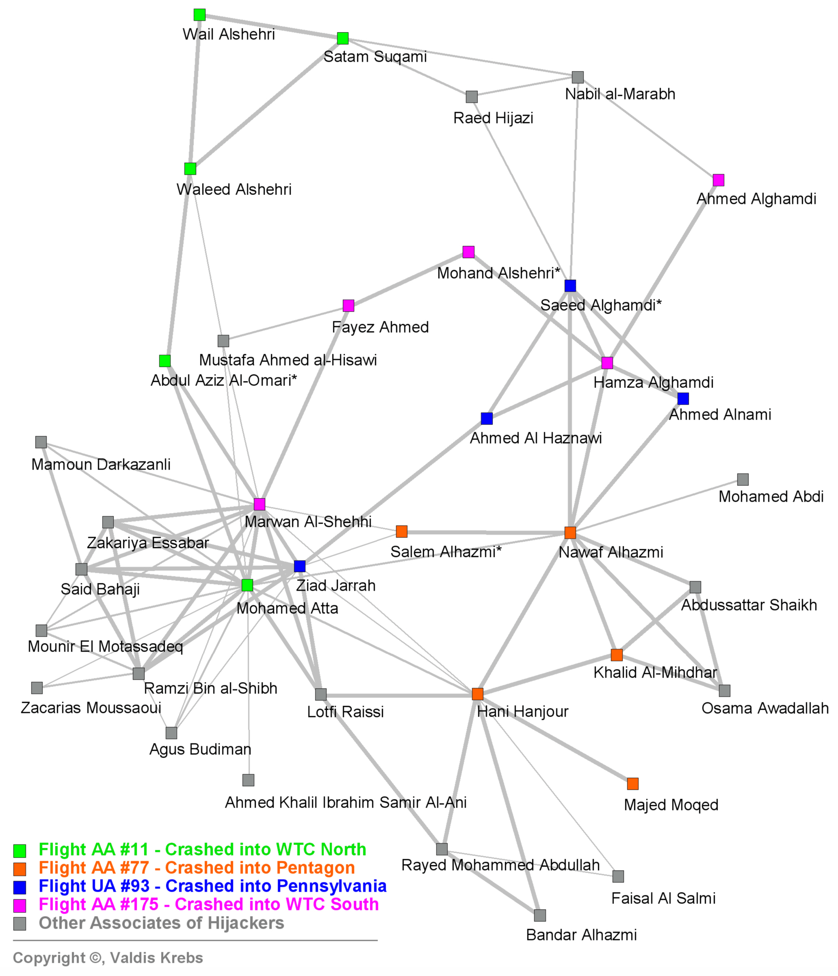 50 Mapping Networks of Terrorist Cells / Krebs Figure 4. Hijacker s Network Neighborhood This dense under-layer of prior trusted relationships made the hijacker network both stealth and resilient.