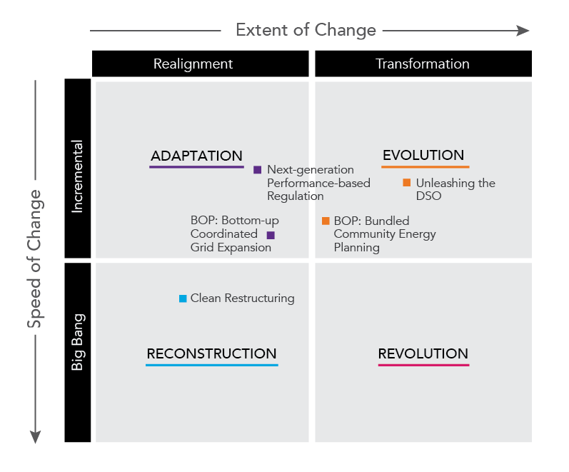 In the subsequent sections, pathways toward power systems of the future are discussed. Figure 5 places these five pathways in the framework of extent and speed of change, as introduced in Section 3.