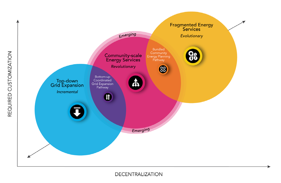 Figure 10. The Continuum of Pathways to Support BOP Energy Access 5.4.