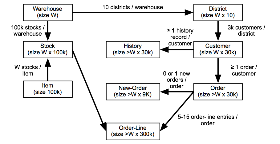 new_order payment order_ status delivery stock_ level Table 1: TPC-C Transaction Classes Place an order for a customer.