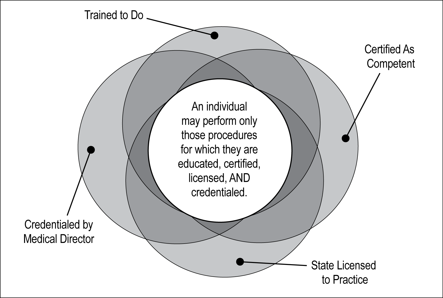 Fig 1: The Relationship among education, certification, licensure, and credentialing.