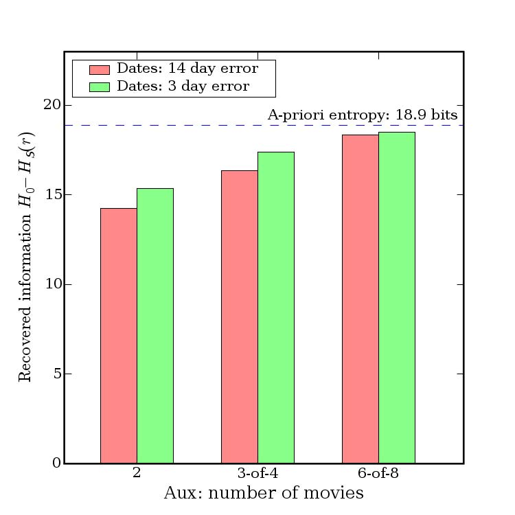 20 Entropy per movie by rank 18 16 14 12 Entropy 10 8 6 Figure 6. Entropic de-anonymization: same parameters as in Fig. 4. can be used to eliminate candidate records. Results of de-anonymization.