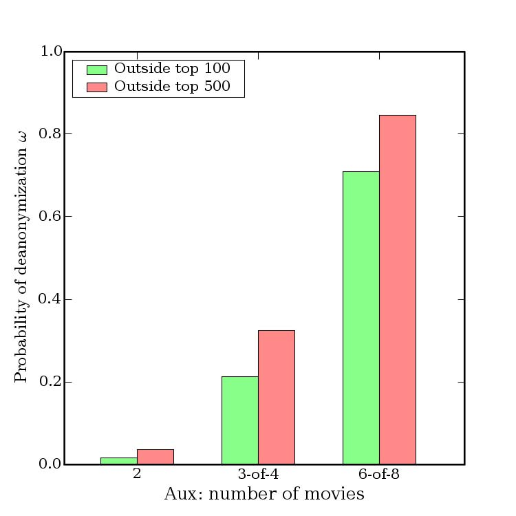 Figure 8. Adversary knows exact ratings but does not know dates at all. information, allowing mistakes about which movies the target watched, and not just their ratings and dates. Fig.