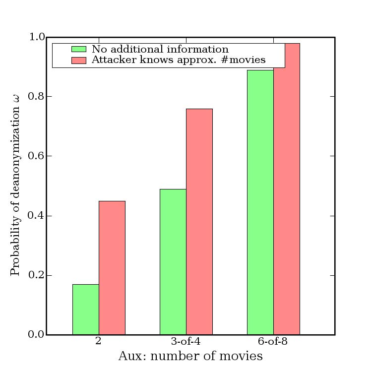 Figure 12. Effect of knowing approximate number of movies rated by victim (±50%). Adversary knows approximate ratings (±1) and dates (14-day error).