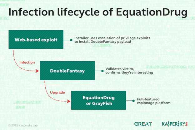 16 Here s a look at a typical infection cycle: Infection lifecycle: from web exploit to EquationDrug and GrayFish 10. What is the most sophisticated thing about the EQUATION group?