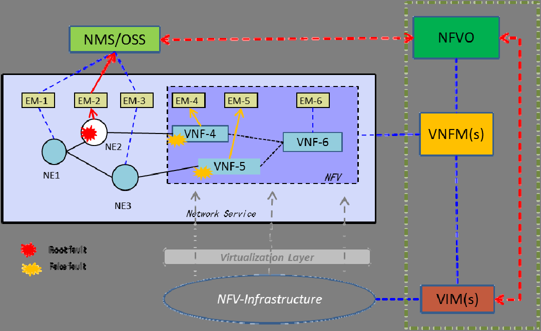 101 GS NFV-MAN 001 V1.1.1 (2014-12) Regarding the enhancements to existing NMS/OSS, for Network Service fault management and relevant NFVI information of VM, hardware and networking service, NMS/OSS