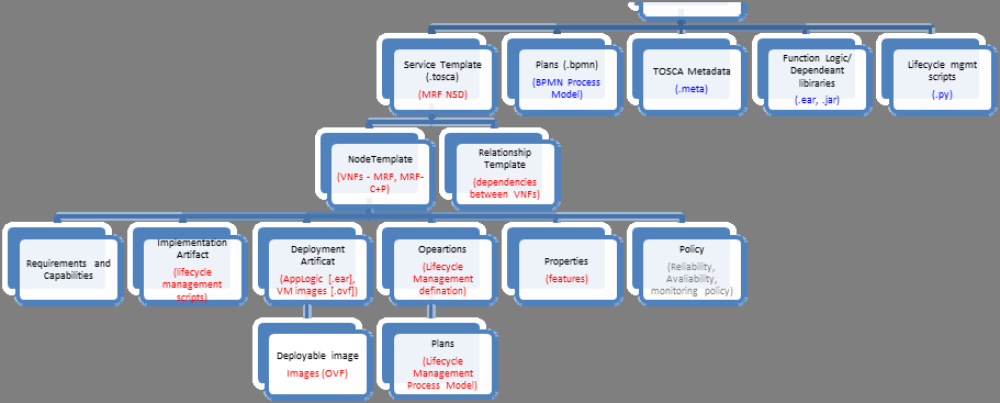 153 GS NFV-MAN 001 V1.1.1 (2014-12) Annex E (informative): VNFD/NSD representations using TOSCA E.