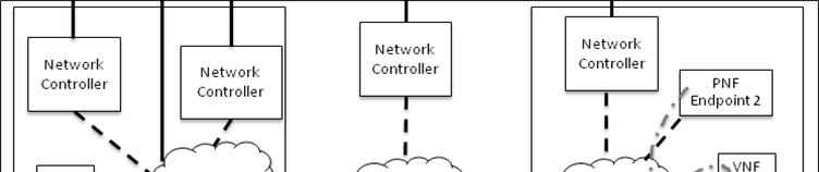 VNF1. Virtual network between gateway in NFVI-PoP 2 and VNF2. Virtual network between gateway in NFVI-PoP 1 and gateway in NFVI-PoP 2.