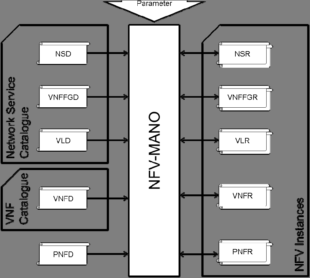 40 GS NFV-MAN 001 V1.1.1 (2014-12) Figure 6.2: Information elements in different context 6.