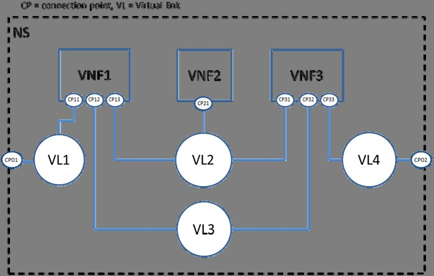 57 GS NFV-MAN 001 V1.1.1 (2014-12) 6.3.2.4.3 Connection Point (vnfr:vdu: vnfc_instance:connection_point) Identifier Type Cardinality Description id Leaf 1 ID of the Connection Point.