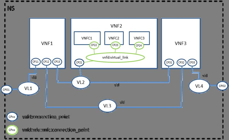 60 GS NFV-MAN 001 V1.1.1 (2014-12) Figure 6.4: Relationships between internal and external Virtual Links 6.