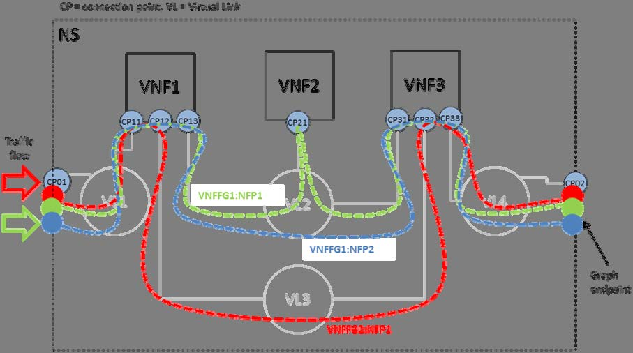 61 GS NFV-MAN 001 V1.1.1 (2014-12) Figure 6.5: Network Service with two VNFFGs with different NFPs The NFV Architectural Framework ( GS NFV 002 [i.