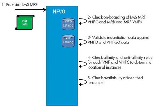 98 GS NFV-MAN 001 V1.1.1 (2014-12) Figure A.