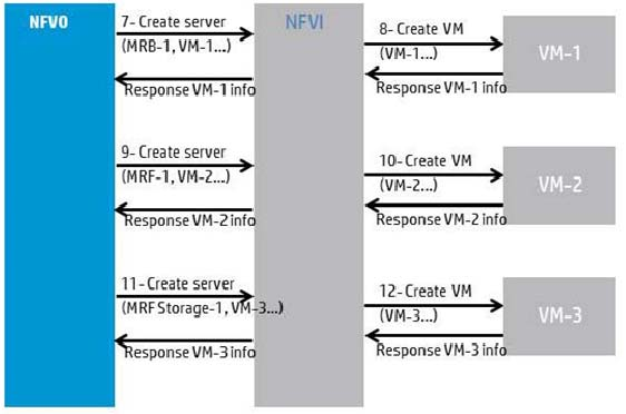 99 GS NFV-MAN 001 V1.1.1 (2014-12) Figure A.