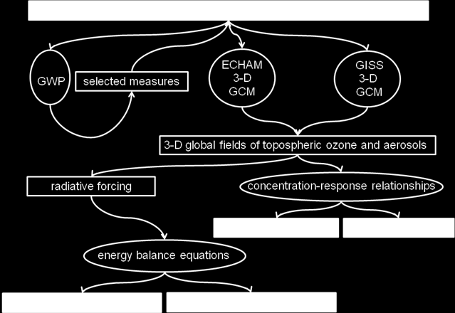 Figure 1.5. Chain of models used in the dedicated study of the Assessment.