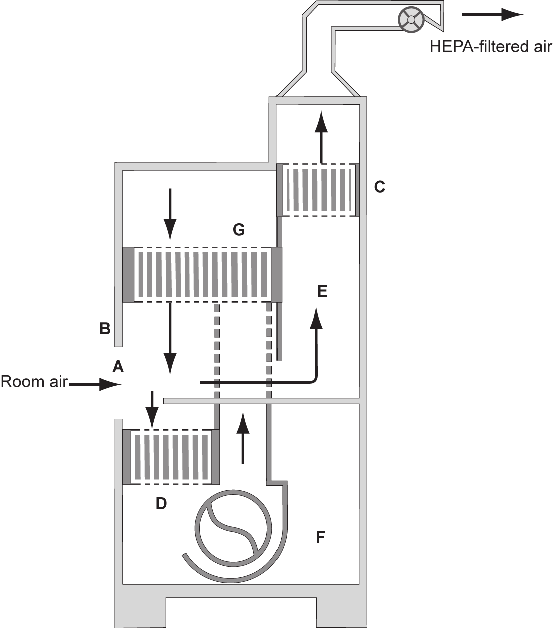 unit; (E) BSC. Note: There is a 1 gap between the canopy unit (D) and the exhaust filter housing (C), through which room air is exhausted. Figure 5A.