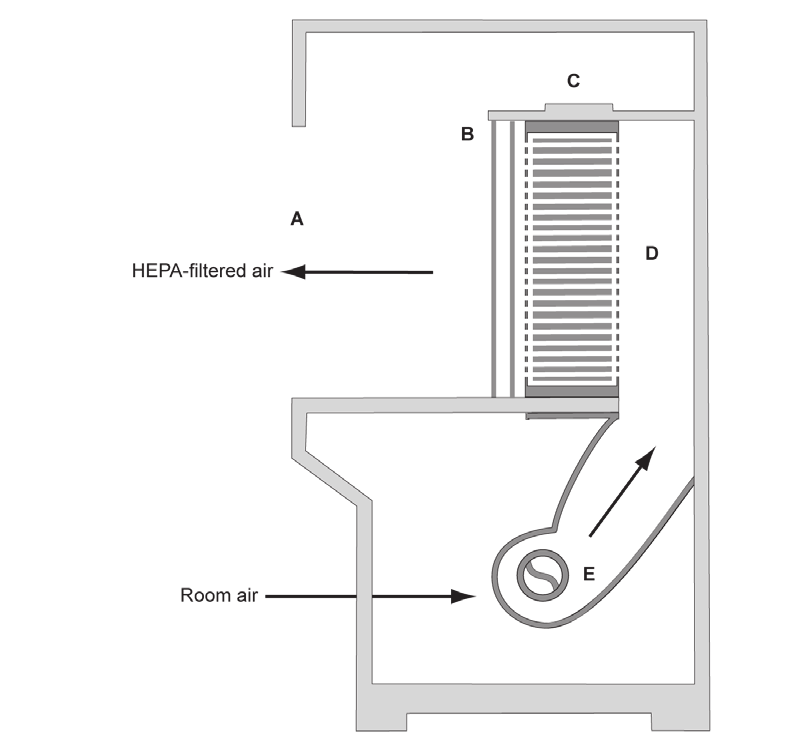 pass-through box. Note: A chemical dunk tank may be installed which would be located beneath the work surface of the BSC with access from above.