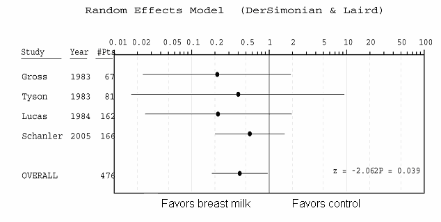 Figure 11. Meta-Analysis of four RCTs on the effects of breast milk feeding and NEC in preterm infants Conclusion Even though the observational study by Furman et al.