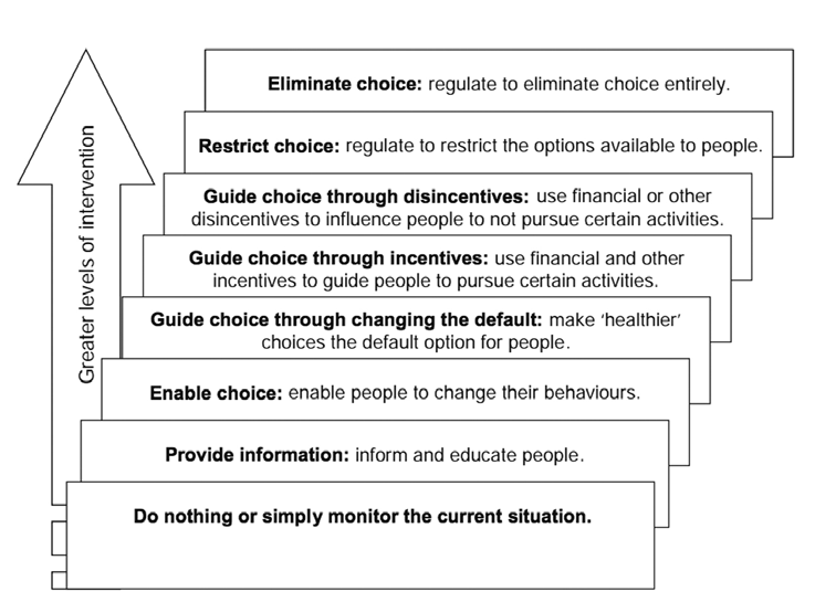 Nuffield Council on Bioethics ladder of intervention Examples of intervention techniques Smacks Eliminating choice Banning goods or services such as the restriction on smoking in public places Shoves