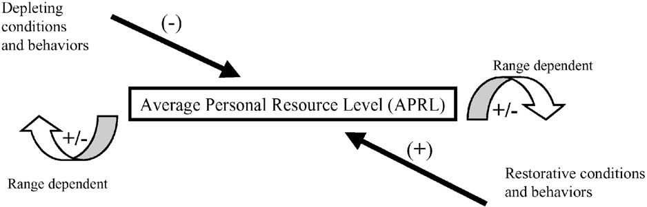 FIGURE 3 PERSONAL RESOURCE FEEDBACK LOOP and behaviors affect resource levels.the Personal Resource Feedback Loop shown in Fig.