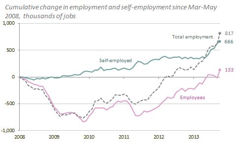 cent, and measuring since the election the Trades Union Congress cited 44 per cent), and masks significant variation in both employee and self-employed jobs over the period.