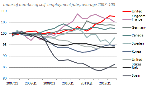 Figure 4: Change in self-employment rates in selected OECD countries since 2007 Source: Entrepreneurship at a glance 2013, OECD Internationally, what accounts for higher or lower self-employment?