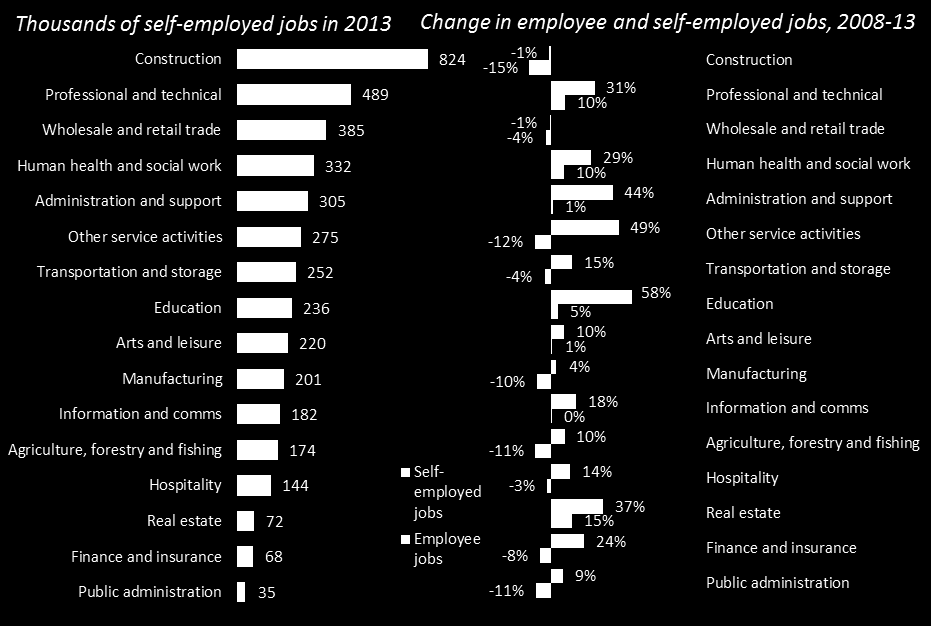 Workforce Jobs, ONS.