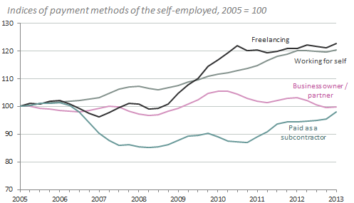 Figure 9: Change in payment methods of the self-employed Notes: Four-quarter rolling average. Self-employed people can be in more than one category at the same time.