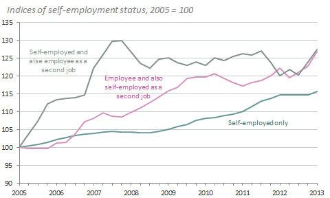 Doubling up Underneath the headline rise in self-employment, the past eight years have seen growth in people doubling up : combining self-employment with being an employee.