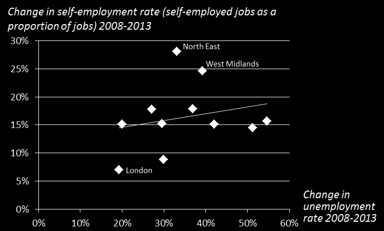 Figure 15: self-employment growth compared to unemployment growth across regions Notes: Northern Ireland has been excluded as an outlier on the basis that it saw a decline in the self-employment rate