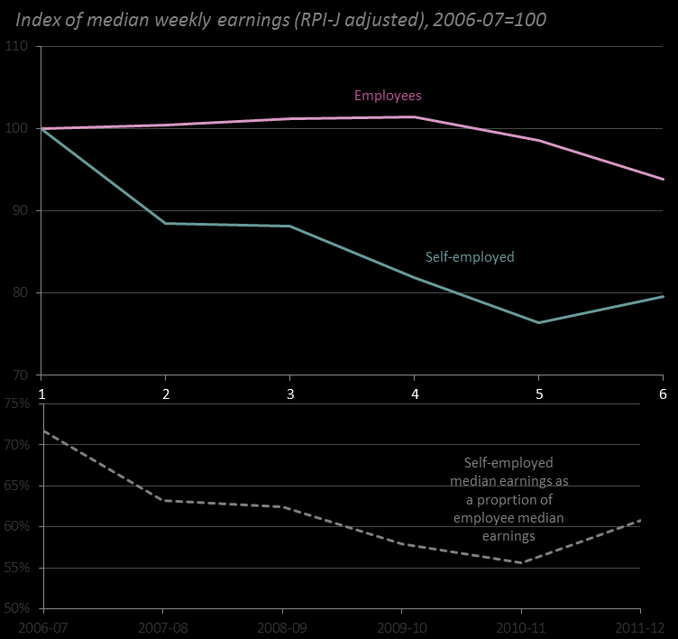 Our analysis of the Family Resources Survey (FRS) finds the weekly earnings of typical selfemployed people appear to have been hit far harder than those of employees, who themselves have experienced