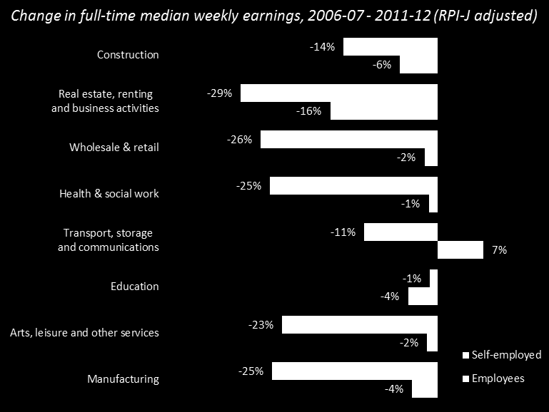 Figure 20 underlines that although some variation is seen large falls in some sectors contrasted with much smaller drops in others median earnings have fallen across the board.