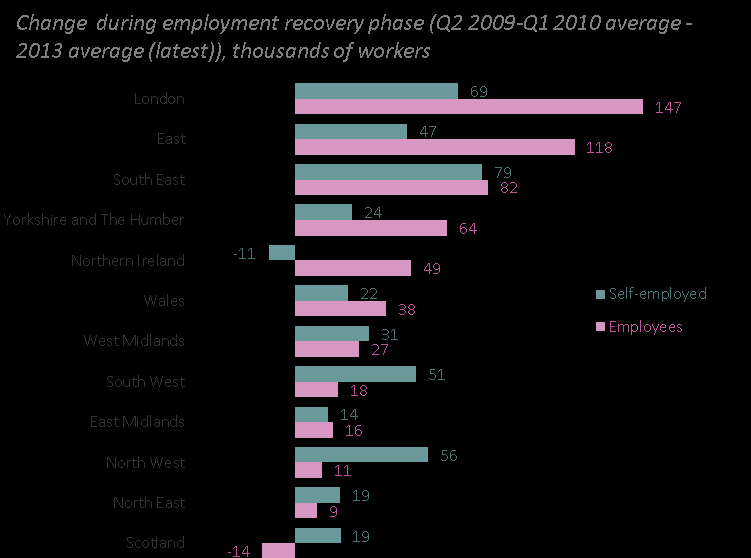 number of employees and self-employed people since the overall employment recovery began in early 2010.