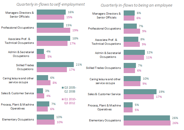 Figure A4: Occupations of in-flows to self-employment and being an employee Source: