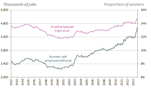 An overview of self-employment in the UK This chapter looks in detail at how self-employment levels in the UK, and the characteristics and working patterns of the self-employed, have changed in