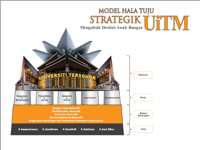 STRATEGIC DIRECTION : TOP-NOTCH UNIVERSITY (UNIVERSITI TERSOHOR) Full-fledged world class research and