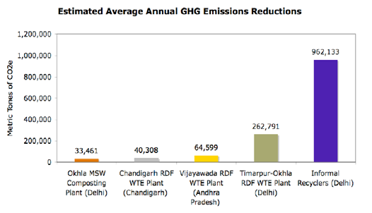 Figure 7: Estimated average annual GHG emissions reductions for waste management scenarios in India, based on assessment of informal recycling sector and data provided in UNFCCC CDM Project Design