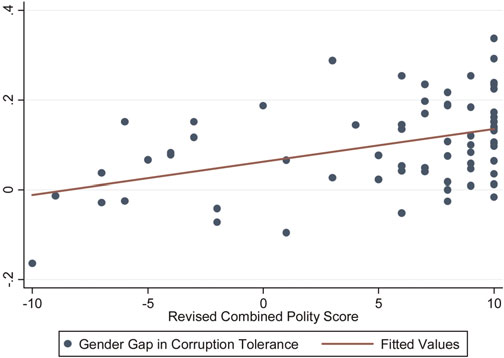 FAIRER SEX OR PURITY MYTH? 373 FIGURE 1. Gender differences in tolerance of corruption against polity score. Table 1.