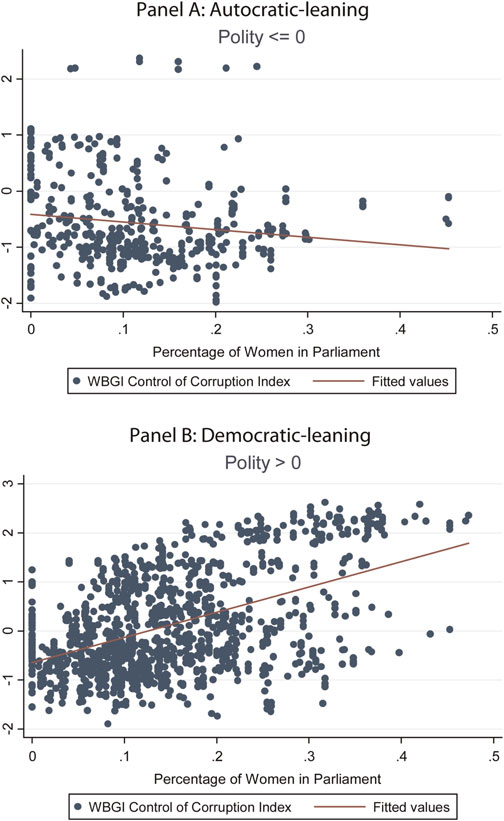 FAIRER SEX OR PURITY MYTH? 379 FIGURE 2. Women in parliament and control of corruption.