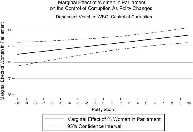 382 JUSTIN ESAREY AND GINA CHIRILLO FIGURE 3. Female participation in government and government cleanliness, by polity score.