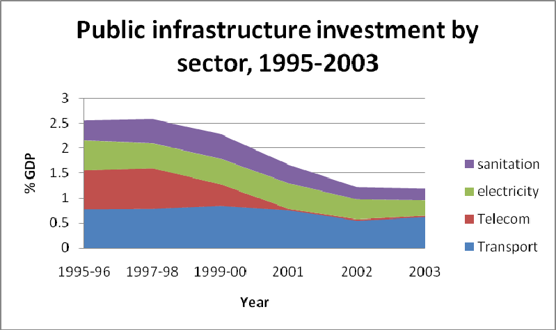 50 Figure 36. Public investment and General Government deficit as a share of GDP 0.02.04.06.
