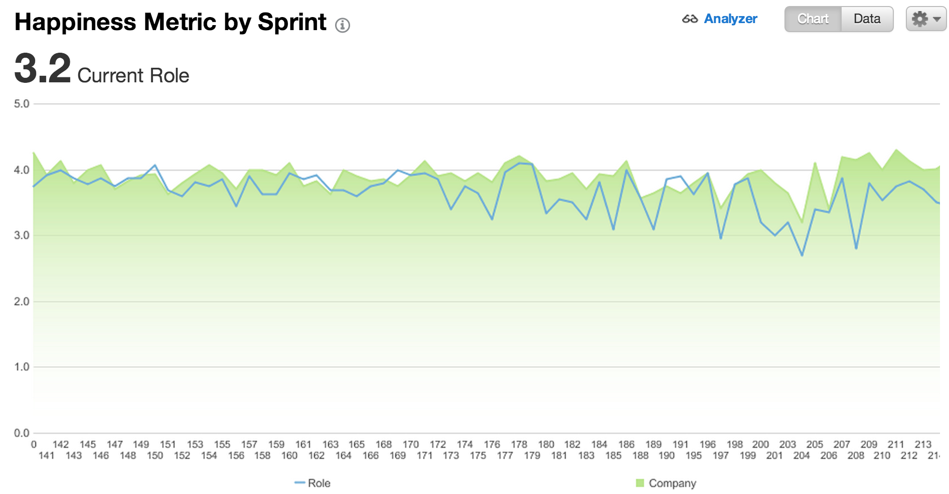 "impediment value was higher than the entire product backlog value for the sprint. ""Improve User Stories"" was put into the Product Backlog and pulled into the next sprint with a definition of Done."