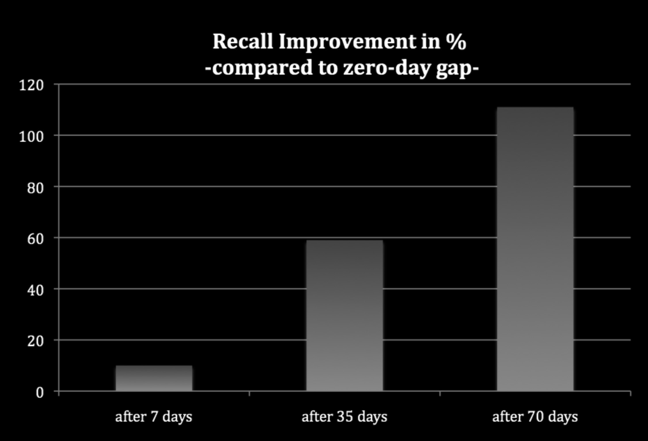 NeuroLeadershipJOURNAL Issue three 2010 Figure 3: Spacing effect and learning improvement (recall improvement in % and days after initial learning).