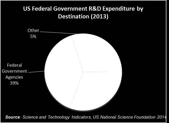 US Federal Government R&D Spending The US Government spends a very much higher proportion of GDP on R&D than the UK. 0.9 per cent compared with 0.6 per cent in the UK.